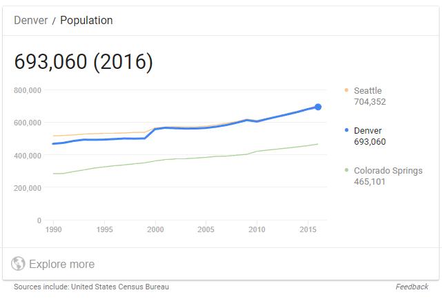 denver population google search